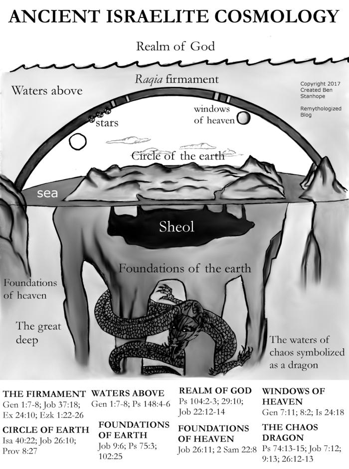 hebrewcosmologyforblog