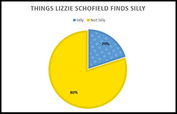 lizzie silly graphs