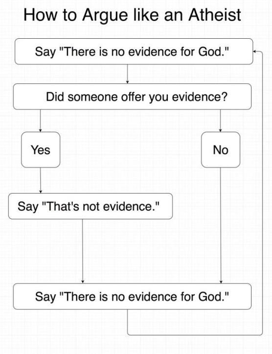 argue like an atheist